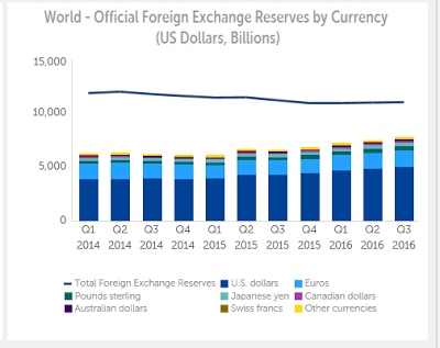 Official Foreign Exchange Reserves by Currency