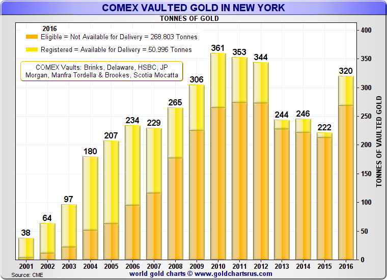Gold Market Charts - A Month in Review