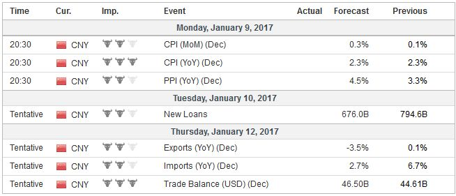 Economic Events: China, Week January 09