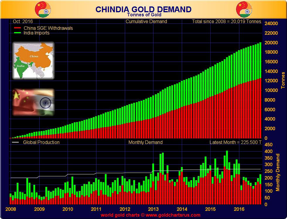 Chinese and Indian gold demand combined (tonnes), 2008 - end October 2016