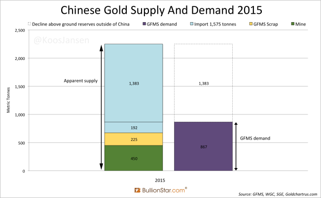 Chinese Gold Supply and Demand 2015