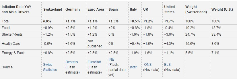 Consumer Prices Compared 2016 December Germany Italy Spain UK United States Shelter Inflation Health Care Energy Food Inflation