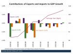 Contributions of Exports and Imports to GDP Growth