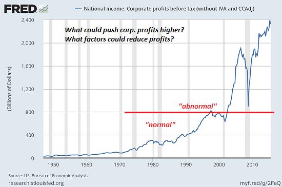 Corporate Profits, normal, abnormal