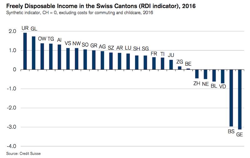 Credit Suisse Cantonal RDI 2016