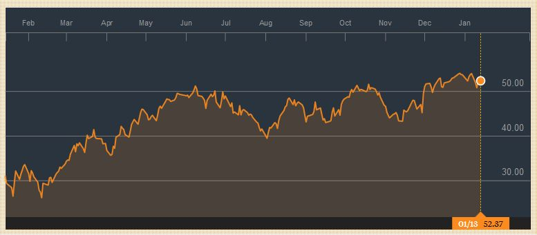 Crude Oil, January 14