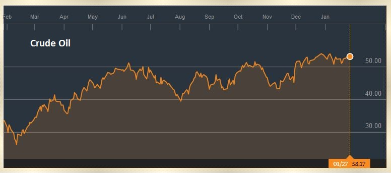 Crude Oil, January 28
