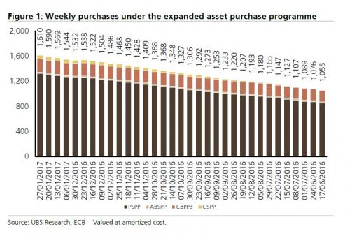 ECB total purchases