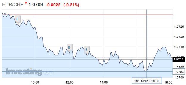 EUR/CHF - Euro Swiss Franc, January 18