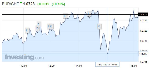 EUR/CHF - Euro Swiss Franc, January 19