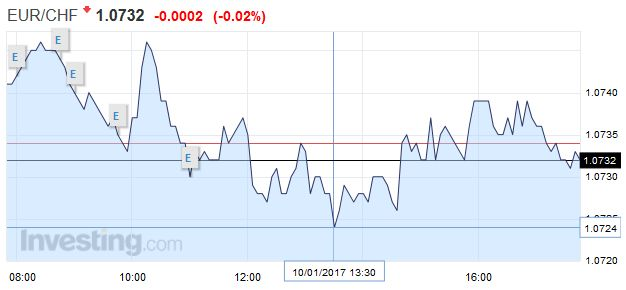 EUR/CHF - Euro Swiss Franc, January 10