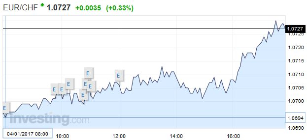 EUR/CHF - Euro Swiss Franc, January 04
