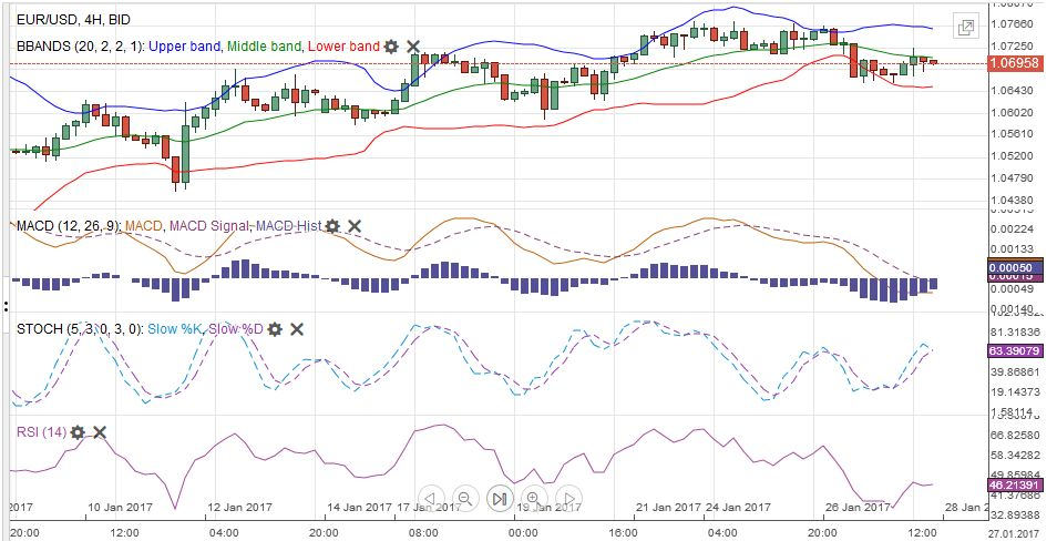 EUR/USD MACDS Stochastics Bollinger Bands RSI Relative Strength Moving Average January 28