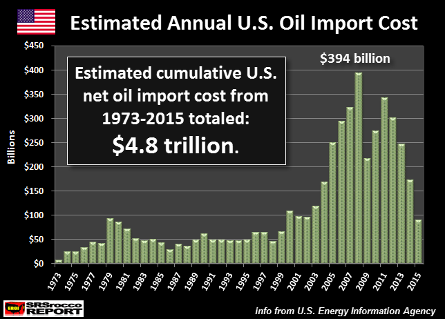 Estimated Total US Net Oil Import Cost 1973 - 2015