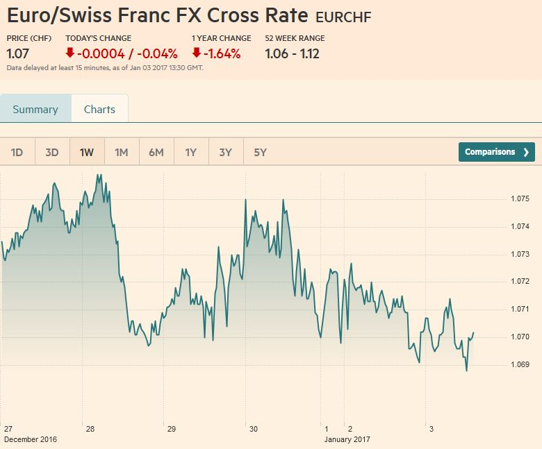 Euro/Swiss Franc FX Cross Rate, January 03