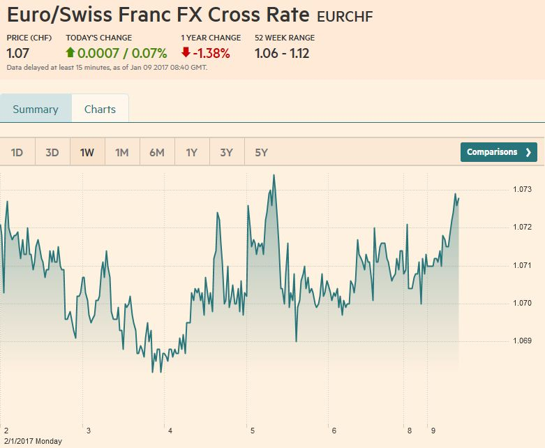 Euro/Swiss Franc FX Cross Rate, January 09