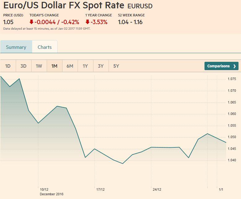 Euro/US Dollar FX Spot Rate, December 30