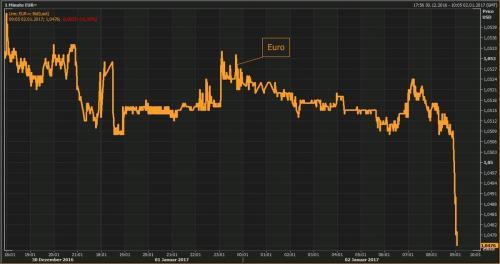 Euro, Daily