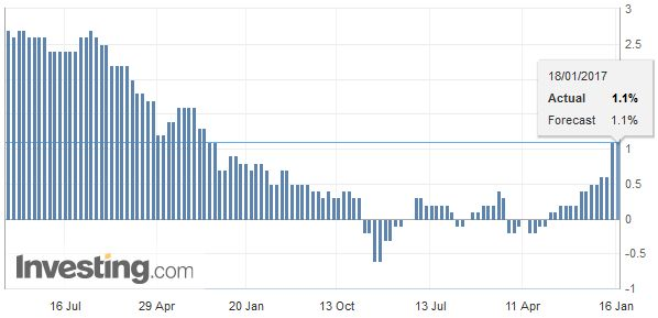 Eurozone Consumer Price Index (CPI) YoY, December 2016