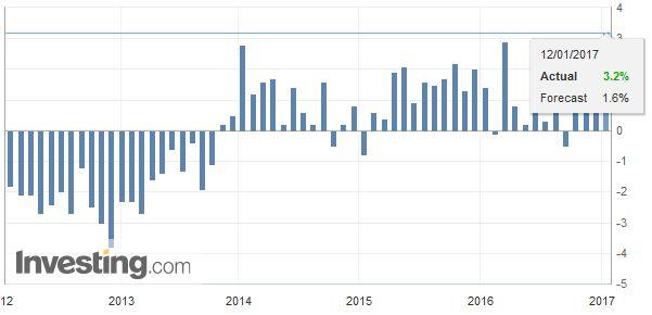 Eurozone Industrial Production YoY, December 2016