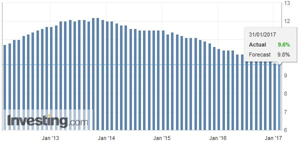 Eurozone Unemployment Rate, December 2016