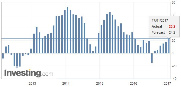 Eurozone ZEW Economic Sentiment, December 2016