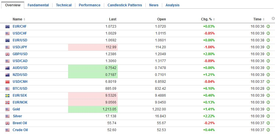 FX Daily Rates, January 17