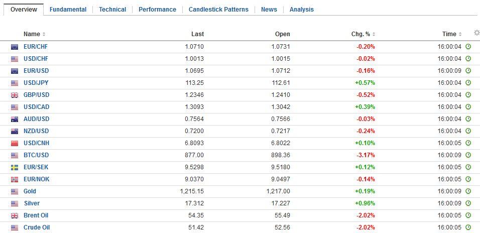 FX Daily Rates, January 18