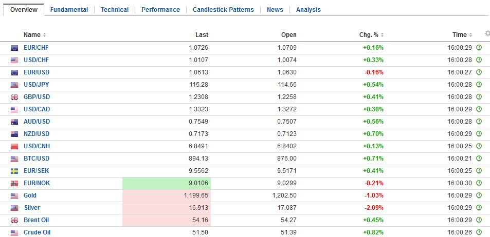 FX Daily Rates, January 19