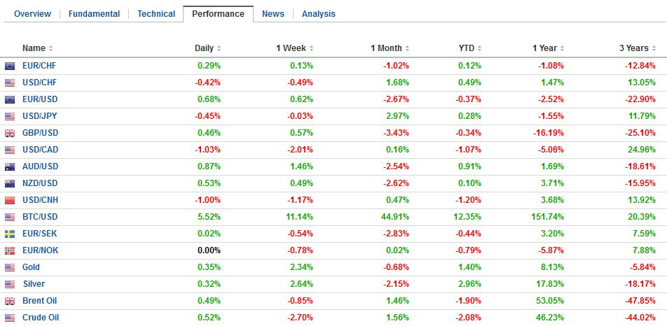 FX Performance, January 04