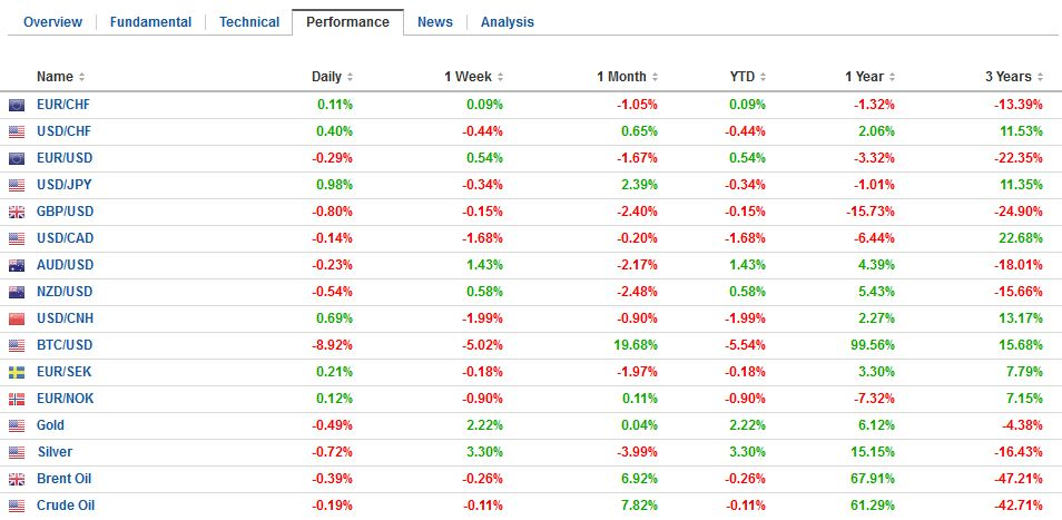 FX Performance, January 06
