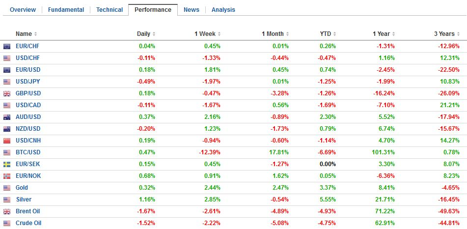 FX Performance, January 10