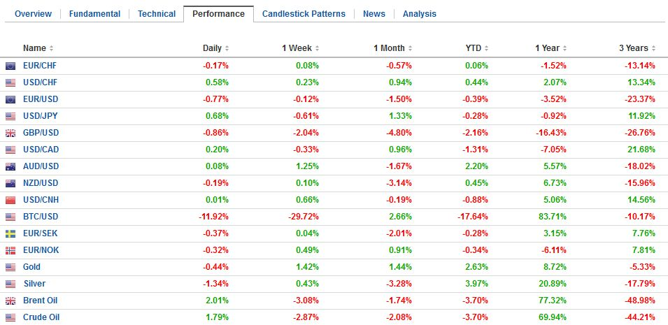 FX Performance, January 11