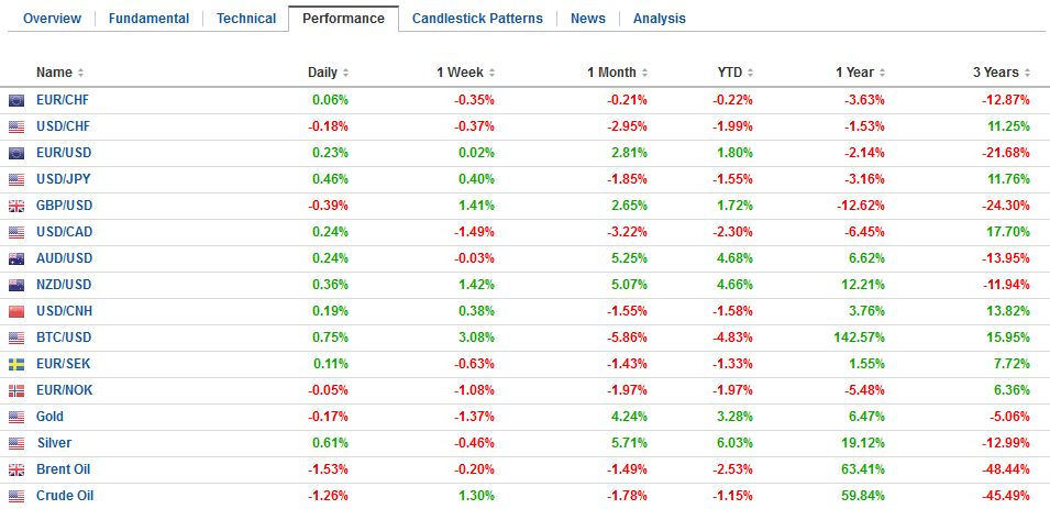FX Performance, January 27