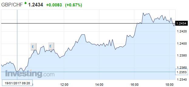GBP/CHF - British Pound Swiss Franc, January 19
