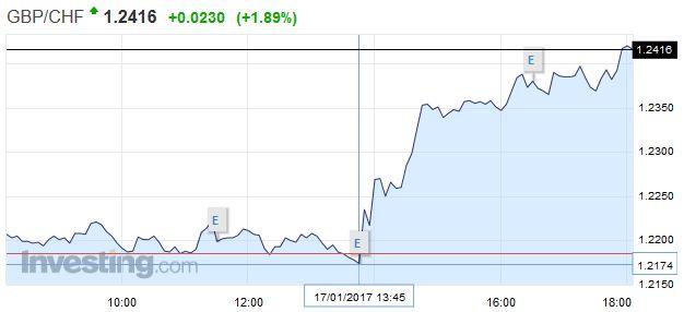 GBP/CHF - British Pound Swiss Franc, January 17
