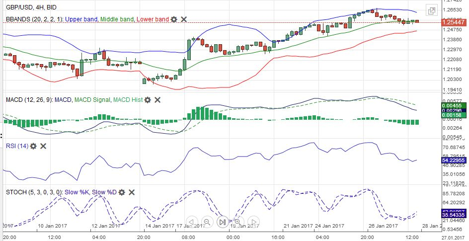 GBP/USD MACDS Stochastics Bollinger Bands RSI Relative Strength Moving Average January 28