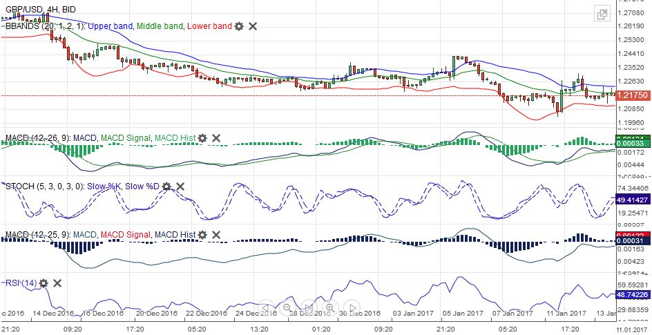 GBP/USD MACDS Stochastics Bollinger Bands RSI Relative Strength Moving Average January 14