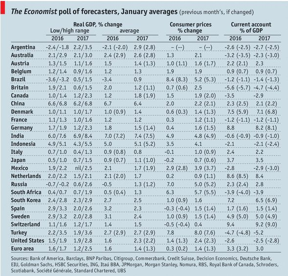 GDP, Consumer Inflation and Current Accounts