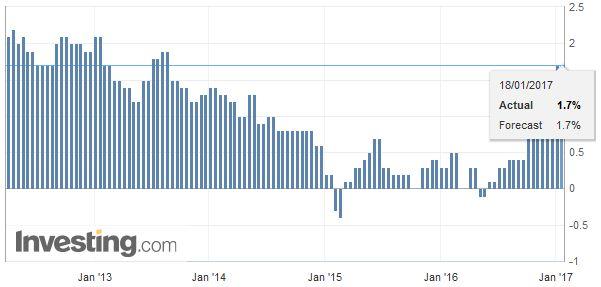 Germany Consumer Price Index (CPI) YoY, December 2016