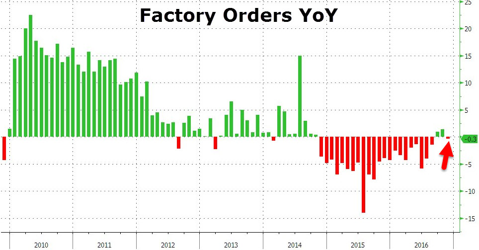 Germany Factory Orders YoY, December 2016