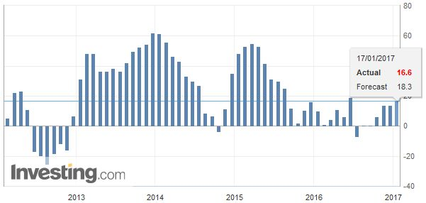 Germany ZEW Economic Sentiment, December 2016