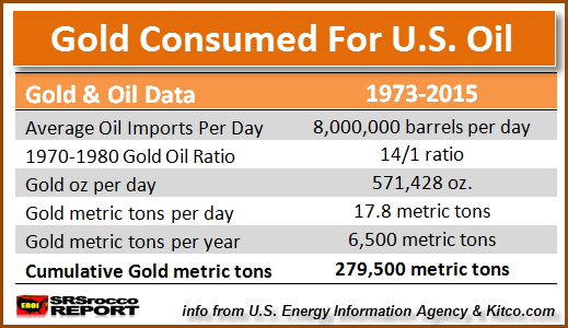 Gold Consumed For US Oil Imports