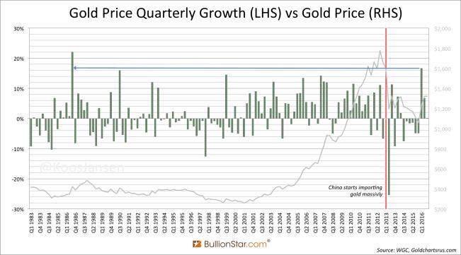 Gold Price Quarterly Growth LHS vs Gold Price RHS