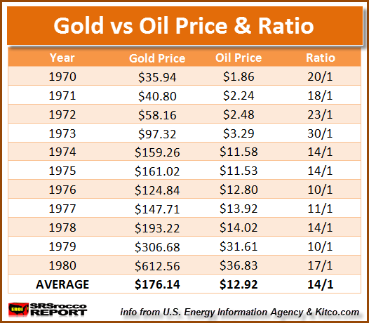 Gold vs Oil Price Ratio 1970 - 1980
