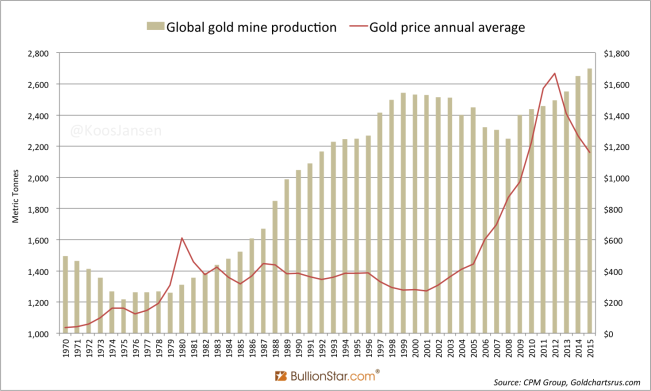 Historic Gold Mine Mining and Gold Price 1970 - 2015