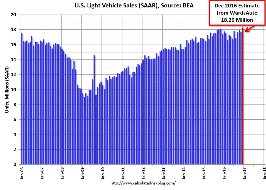 U.S. Light Vehicle Sales