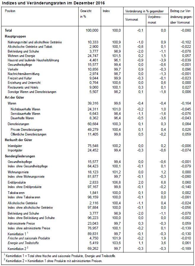 Indizes und Veranderungsraten im Dezember 2016