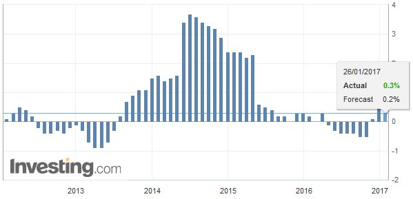 Japan National Consumer Price Index (CPI) YoY, December 2016