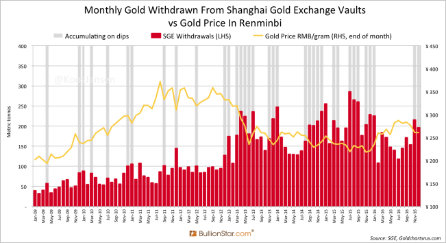 Monthly Gold Withdrawn From Shanghai Gold Exchange Vaults vs Gold Price